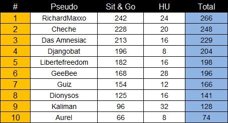 http://s.cheche.free.fr/Poker/CPT/Saison5/Resultat/General_23.jpg