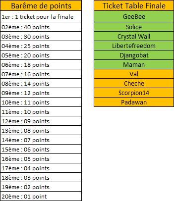 http://s.cheche.free.fr/Poker/MTT/HSOP_GSOP_saison_3/Etape_6/TF_06.jpg